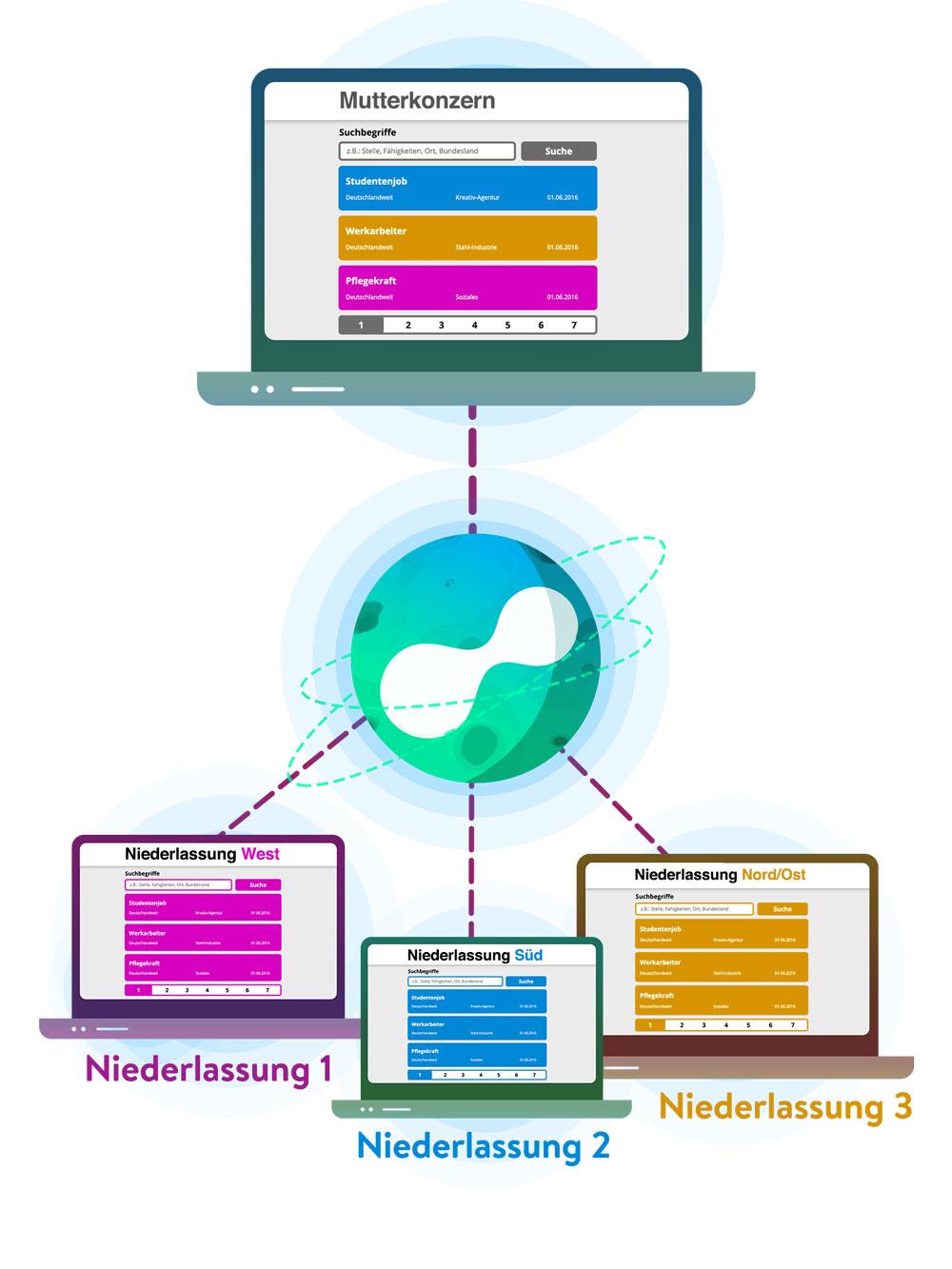 Connectoor-Mutterkonzern-Partnernetzwerk