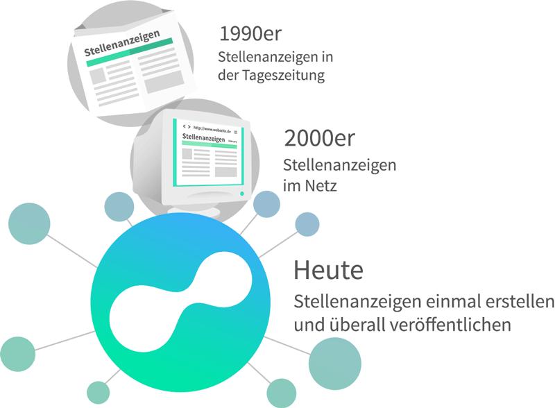 Connectoor-Geschichte